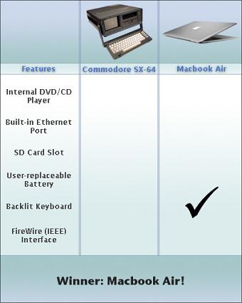Macbook Air vs C64